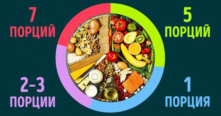 Американская диета в 7 вариантах: какой лучше и на какие результаты можно рассчитывать?