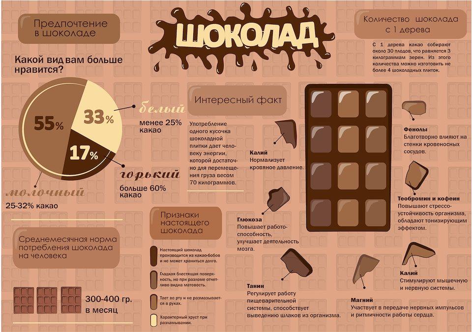 шоколадная диета_факты
